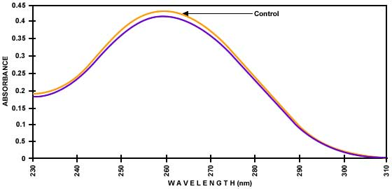 tachyon-dna-graph2.jpg