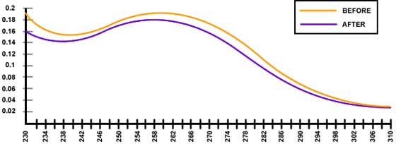 tachyon-dna-graph4.jpg