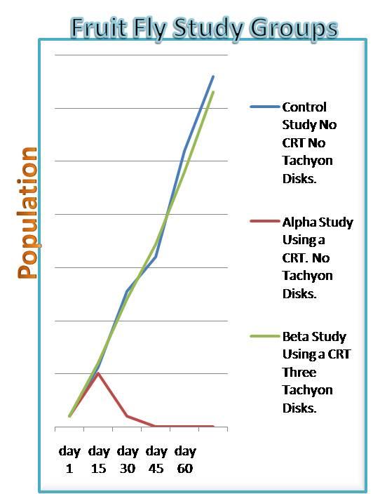 tachyon-fruit-fly-chart.jpg