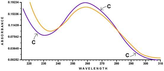tachyon-dna-graph1.jpg